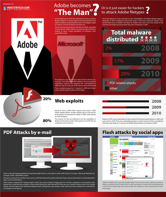 Nitro pdf vs adobe
